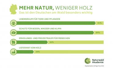 Info-Grafik